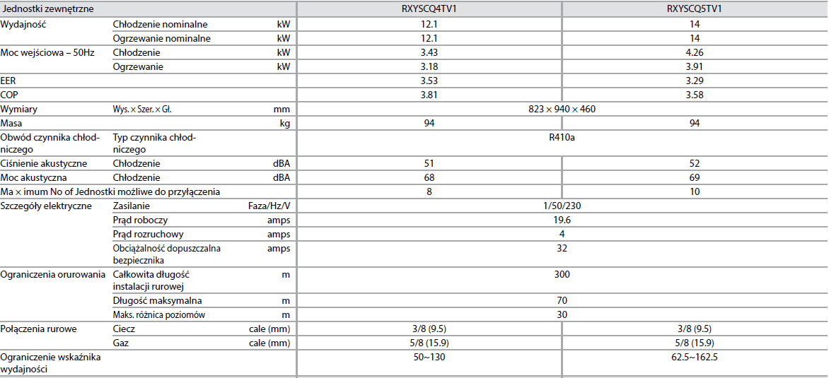 Agregat VRV IV – Mini VRV COMPACT RXYSCQ