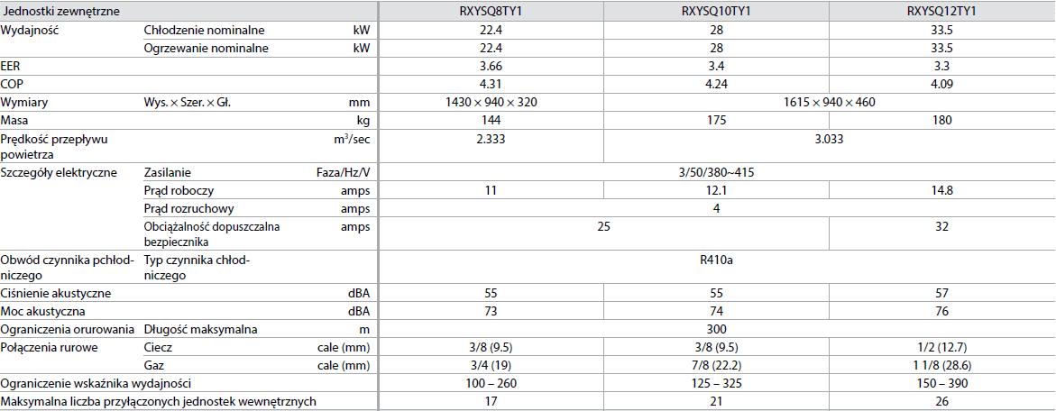 Agregat VRV IV – Mini VRV o dużej wydajności RXYSCQ