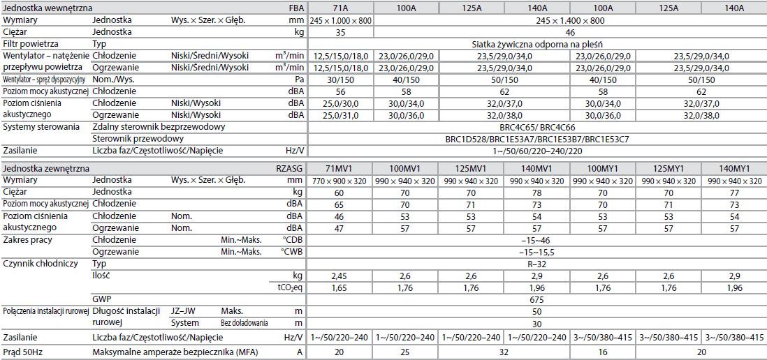 Jednostka kanałowa o średnim ESP FBA + RZASG