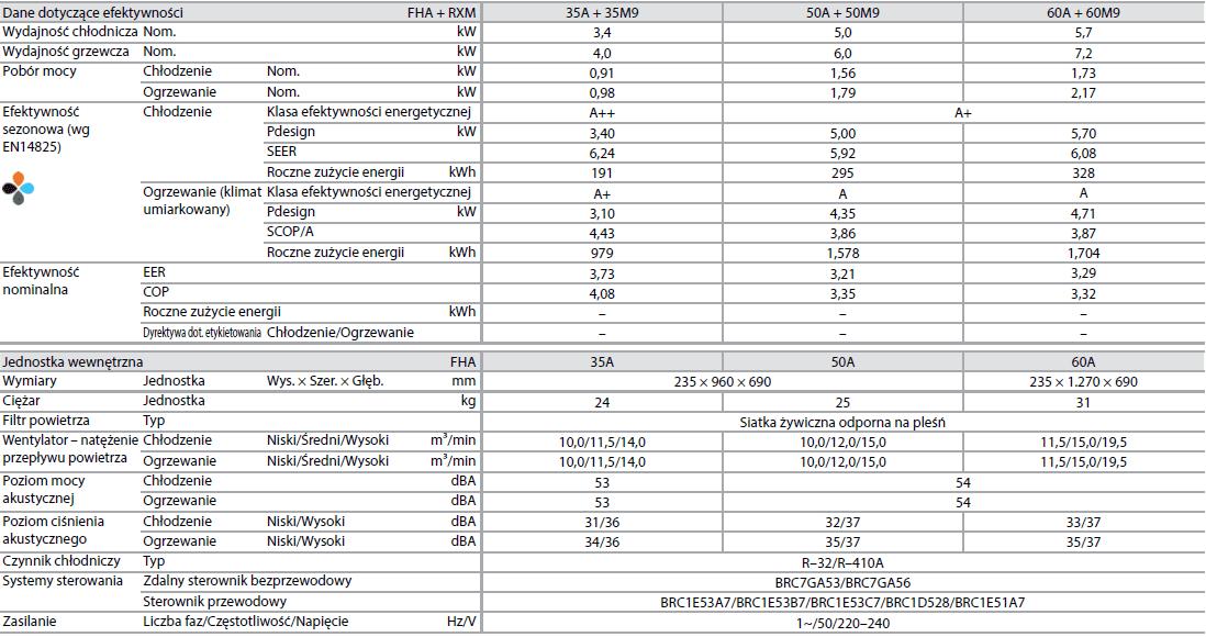 Jednostka podstropowa FHA + RXM