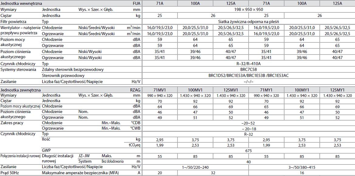 Jednostka podstropowa z 4–k. nawiewem FUA+ RZAG