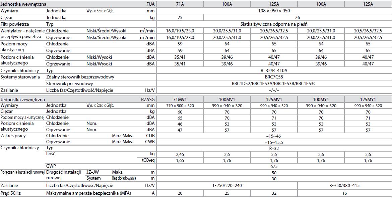 Jednostka podstropowa z 4–k. nawiewem FUA + RZASG