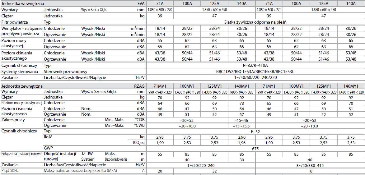 Jednostka przypodłogowa FVA + RZAG