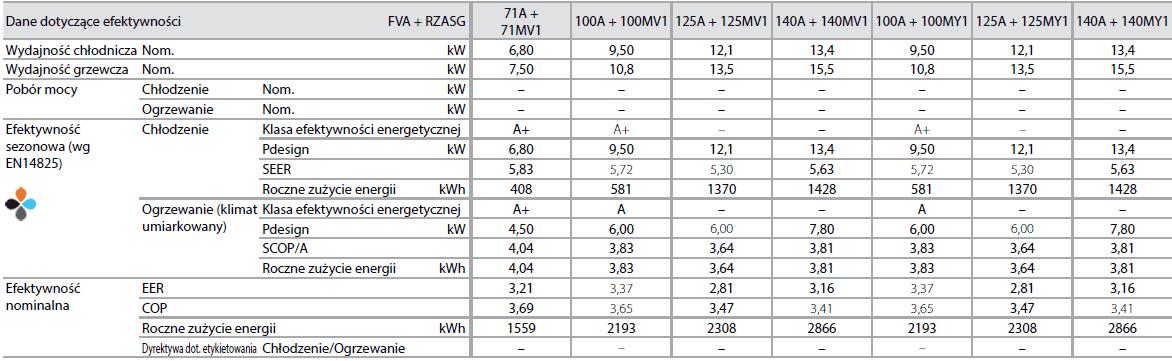 Jednostka przypodłogowa FVA + RZASG