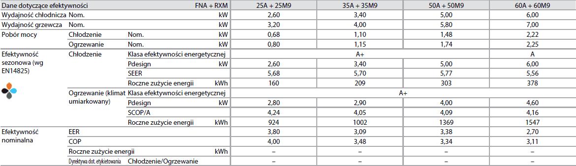 Jednostka przypodłogowa (bz o.) FNA + RXM