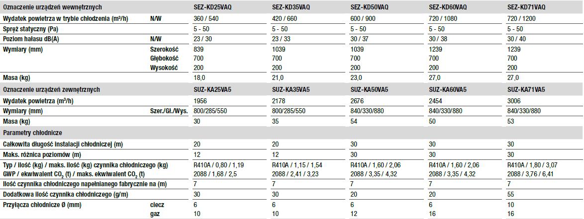 Jednostki kanałowe SEZ-KD