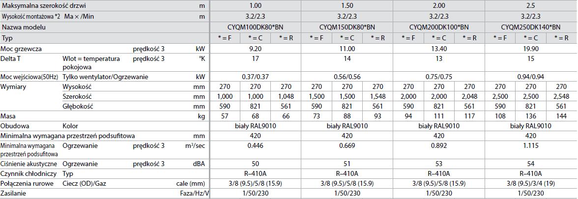 Kurtyna powietrzna Biddle Standard (Średnia)