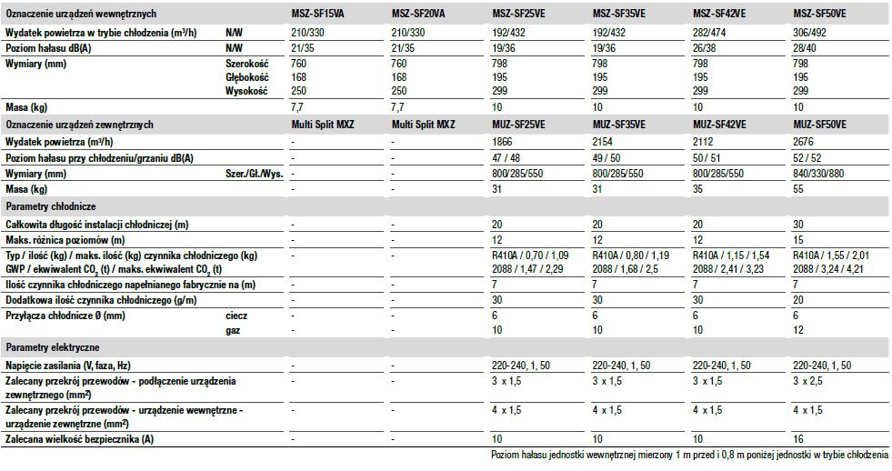 Kompaktowe urządzenia ścienne MSZ-SF