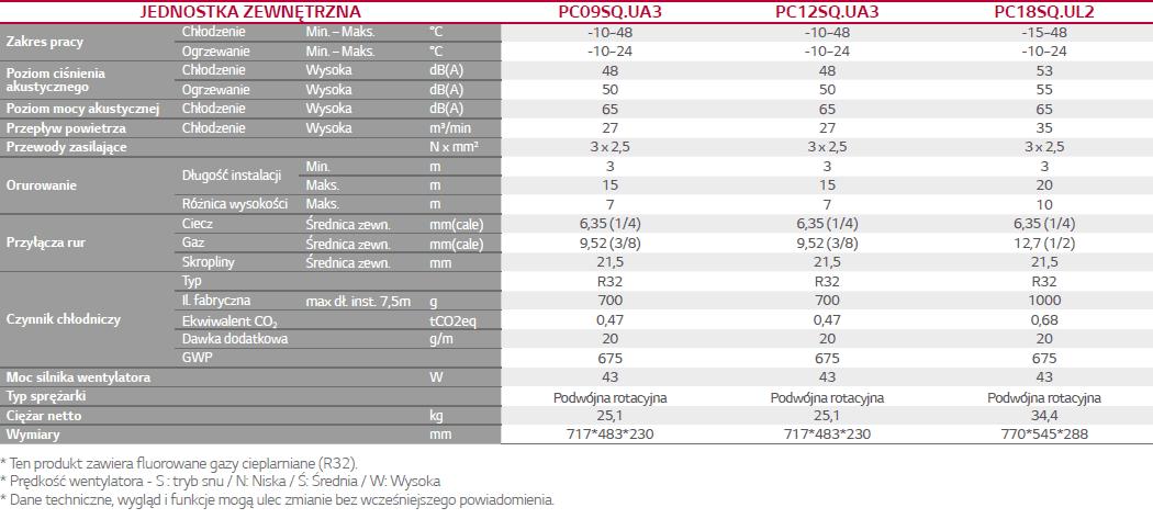 Standard Plus (R32)