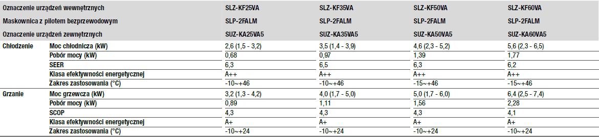Urządzenia kasetonowe 4-stronne SLZ-KF