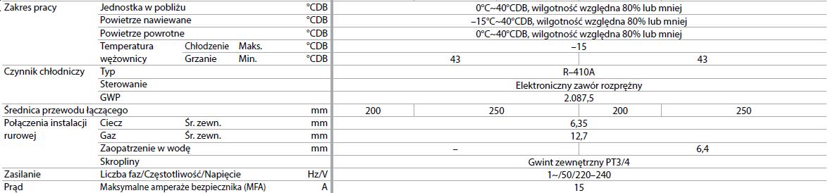 Wentylacja - zintegrowane zespoły VKM GB-GM