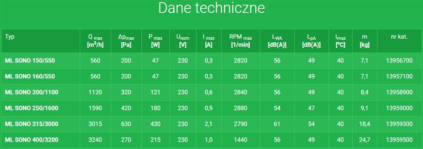 Harmann ML SONO Specyfikacja techniczna