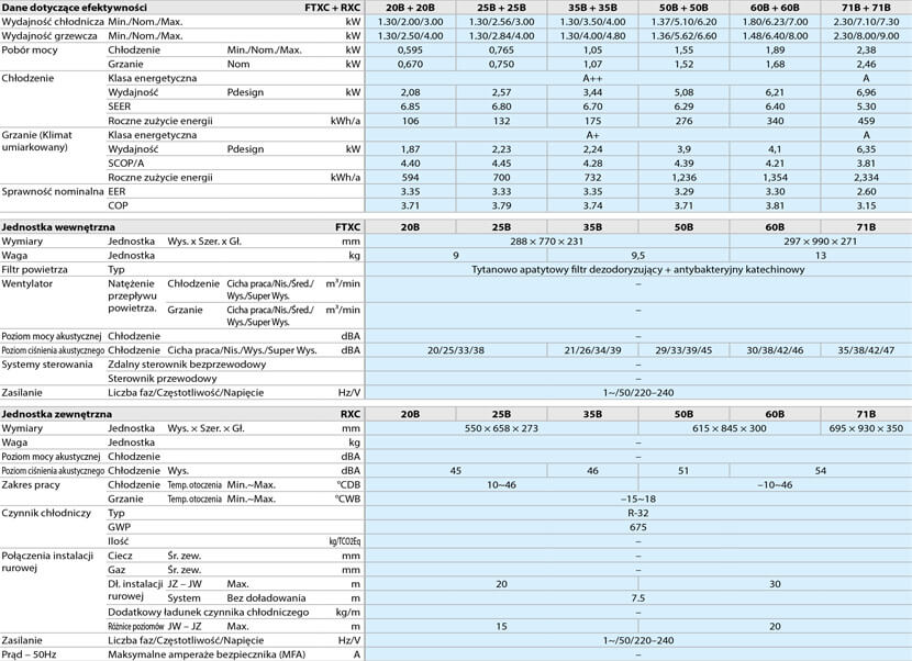 Daikin FTXC specyfikacja techniczna
