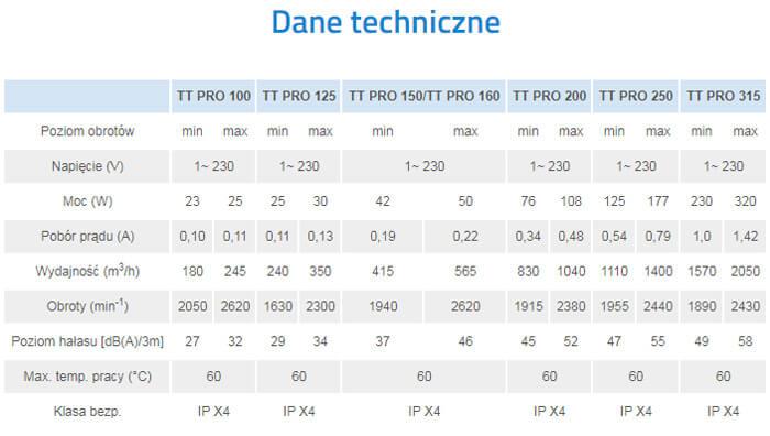 Specyfikacja techniczna Vents TT PRO